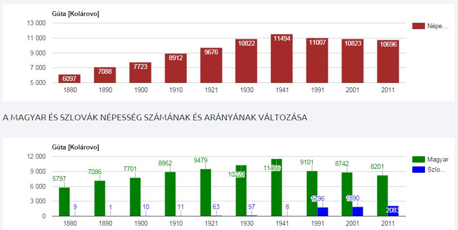 forrás: http://telepulesek.adatbank.sk/telepules/guta-kolarovo/