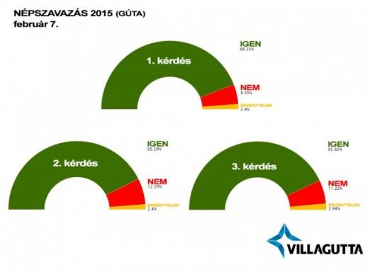 Népszavazás 2015